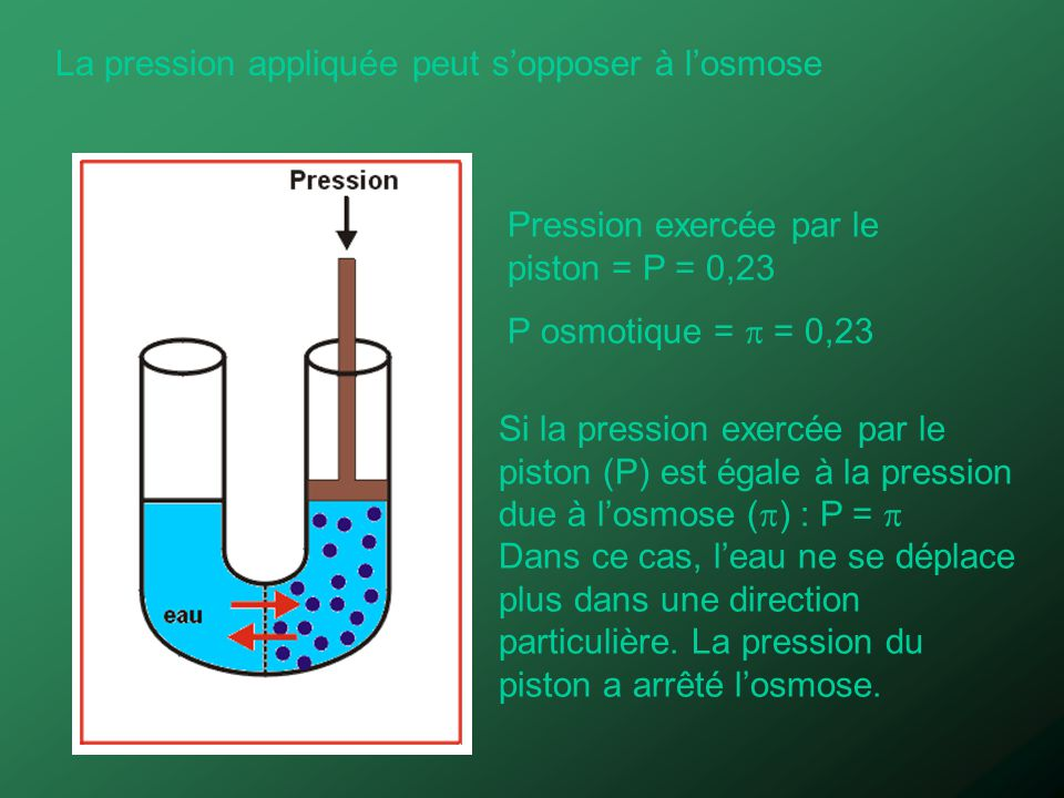 La pression appliquée peut s'opposer à l'osmose