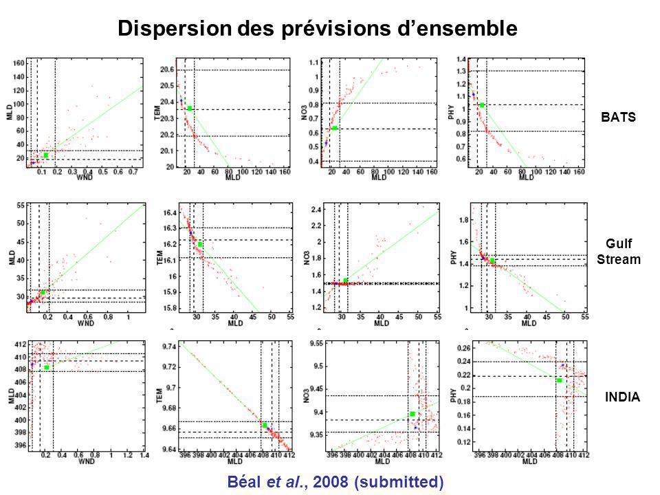 Dispersion des prévisions d'ensemble