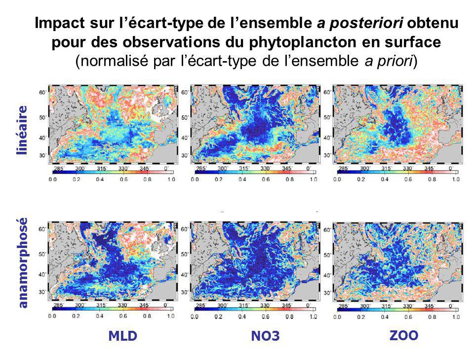 Impact sur l'écart-type de l'ensemble a posteriori obtenu pour des observations du phytoplancton en surface (normalisé par l'écart-type de l'ensemble a priori)