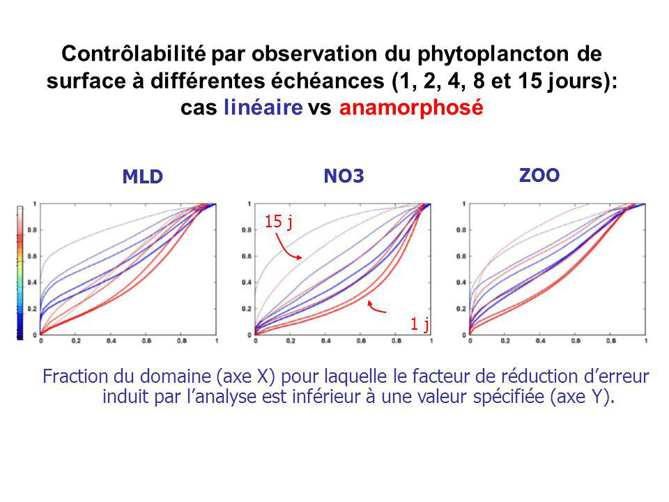 Contrôlabilité par observation du phytoplancton de surface à différentes échéances (1, 2, 4, 8 et 15 jours): cas linéaire vs anamorphosé