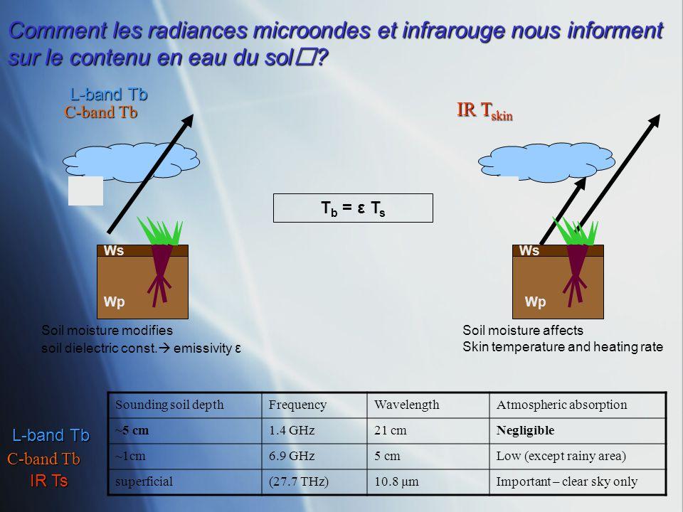 Comment les radiances microondes et infrarouge nous informent sur le contenu en eau du sol