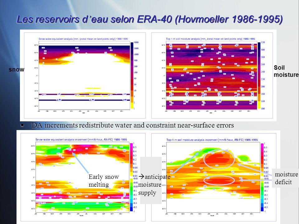 Les reservoirs d'eau selon ERA-40 (Hovmoeller 1986-1995)
