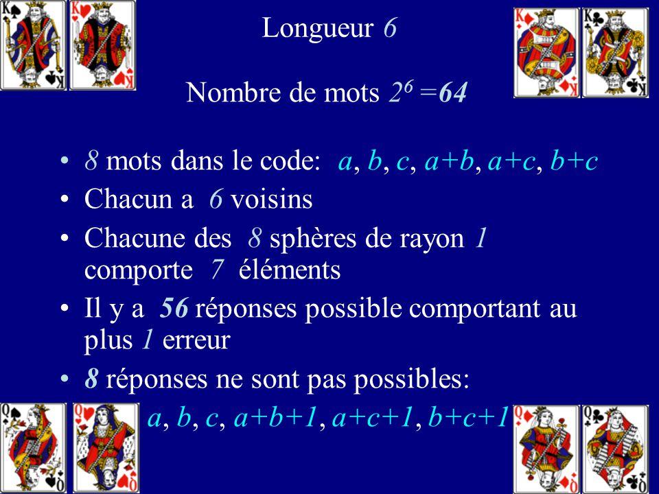 Longueur 6 Nombre de mots 26 =64. 8 mots dans le code: a, b, c, a+b, a+c, b+c. Chacun a 6 voisins.