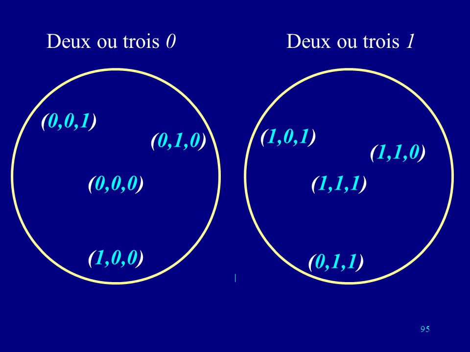 Deux ou trois 0 Deux ou trois 1 (0,0,1) (1,0,1) (0,1,0) (1,1,0) (0,0,0) (1,1,1) (1,0,0) (0,1,1)
