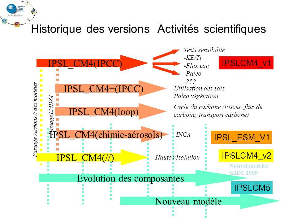 Historique des versions Activités scientifiques