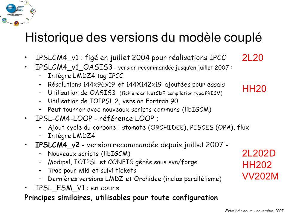 Historique des versions du modèle couplé