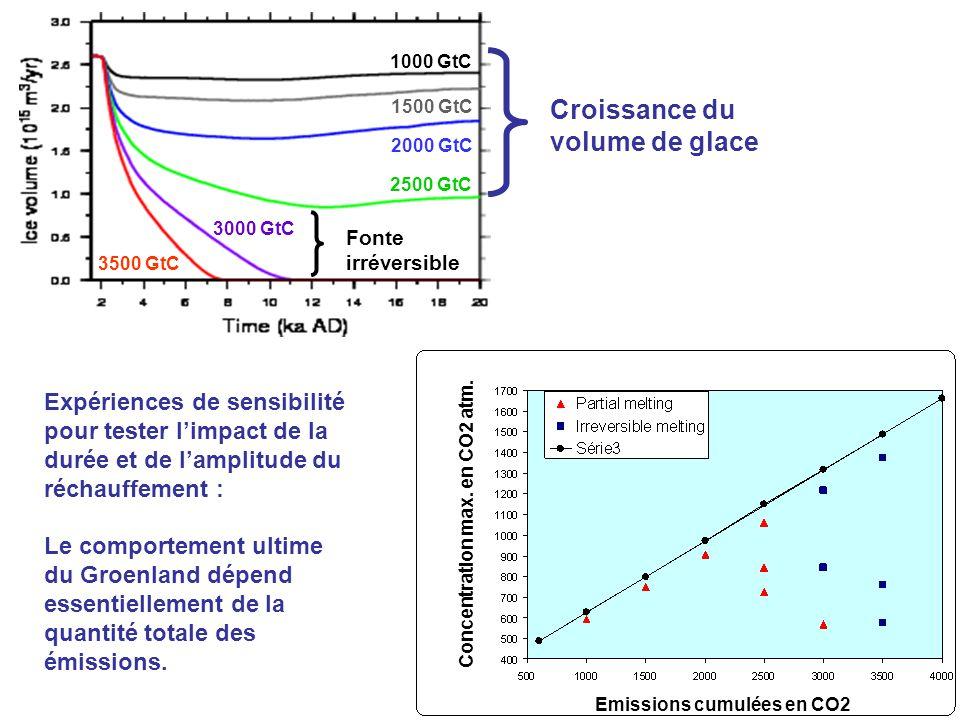 Croissance du volume de glace