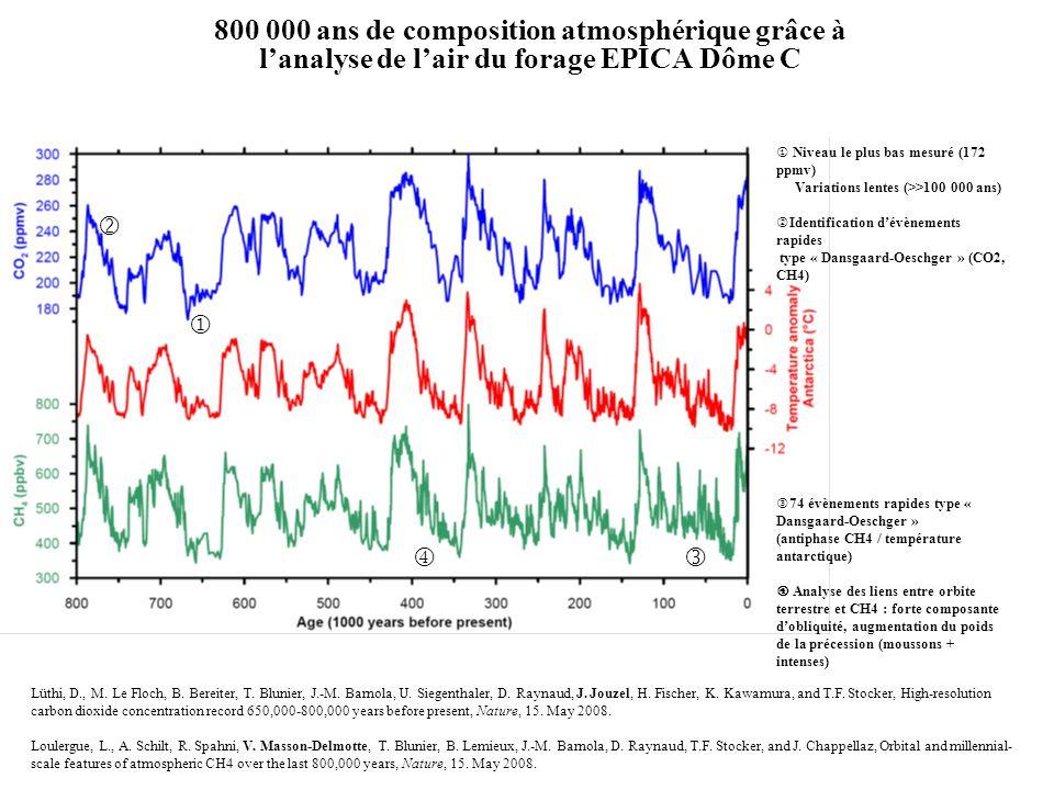 800 000 ans de composition atmosphérique grâce à l'analyse de l'air du forage EPICA Dôme C