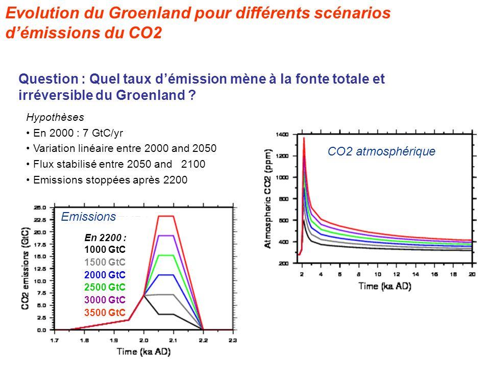 Evolution du Groenland pour différents scénarios d'émissions du CO2