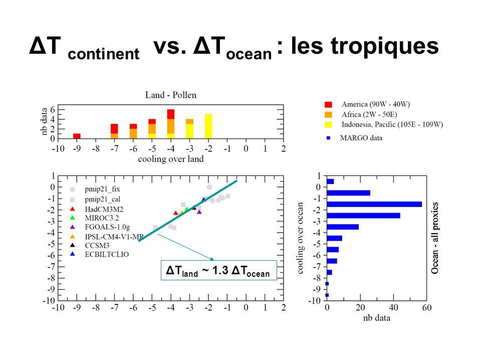 ΔT continent vs. ΔTocean : les tropiques