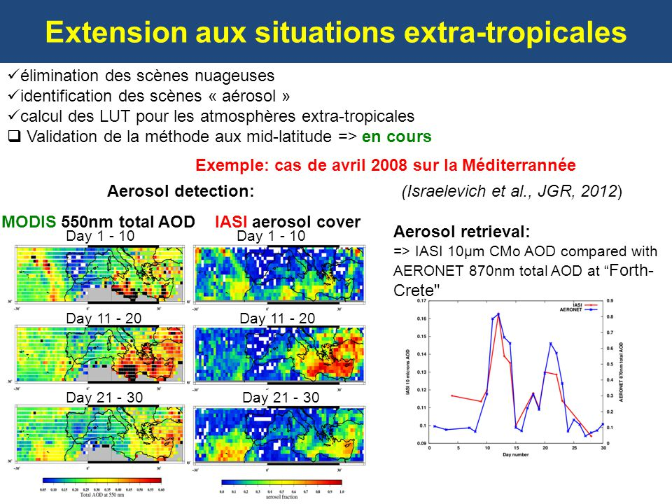 Extension aux situations extra-tropicales