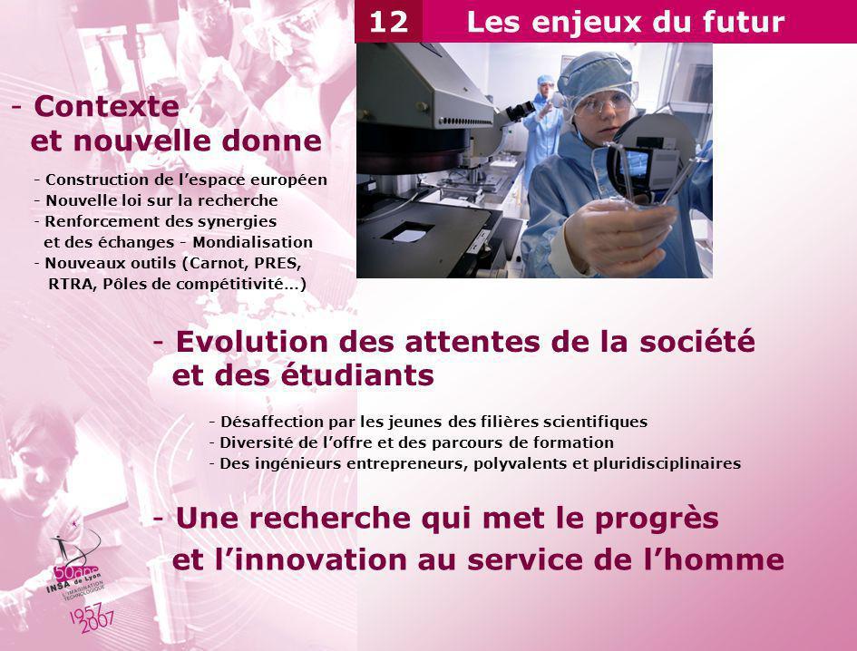 Evolution des attentes de la société et des étudiants