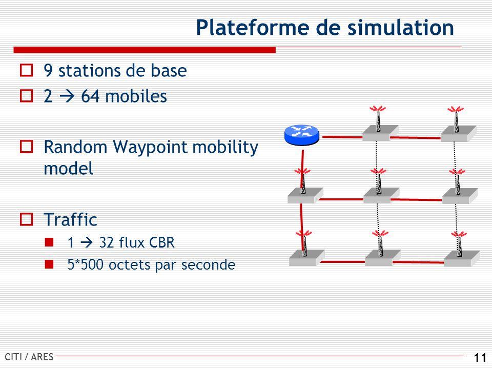 Plateforme de simulation