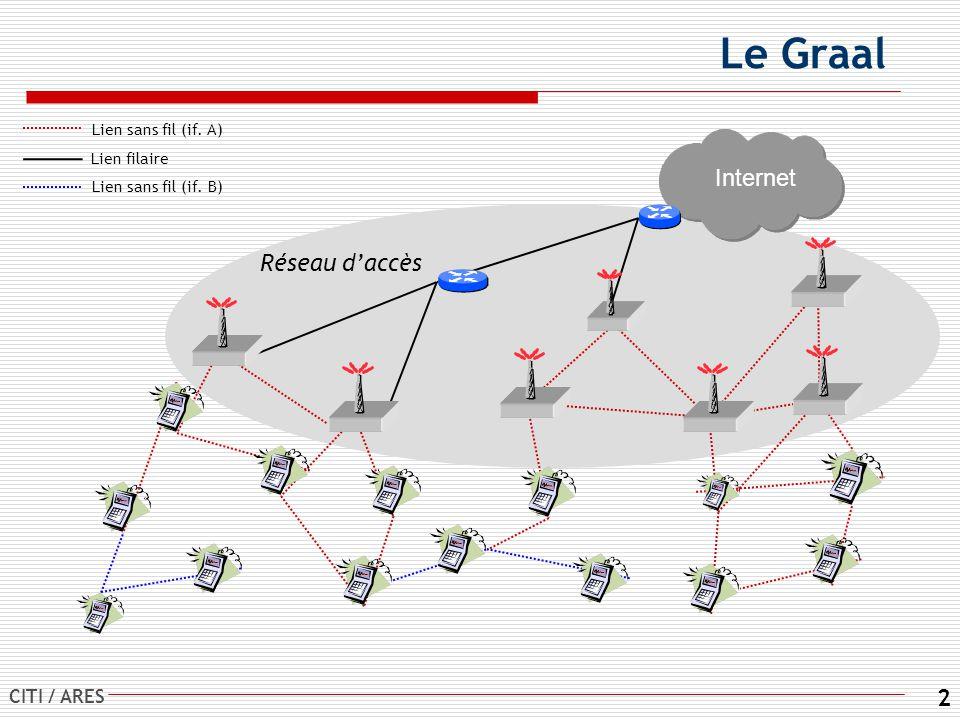 Le Graal Internet Réseau d'accès Lien sans fil (if. A) Lien filaire