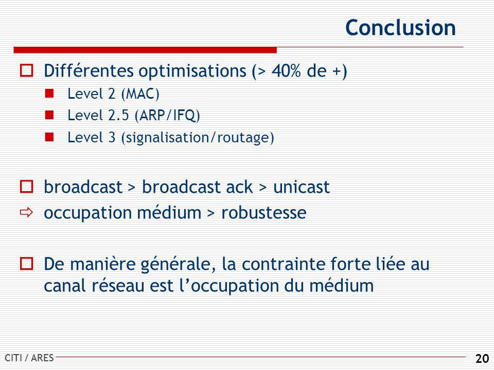Conclusion Différentes optimisations (> 40% de +)