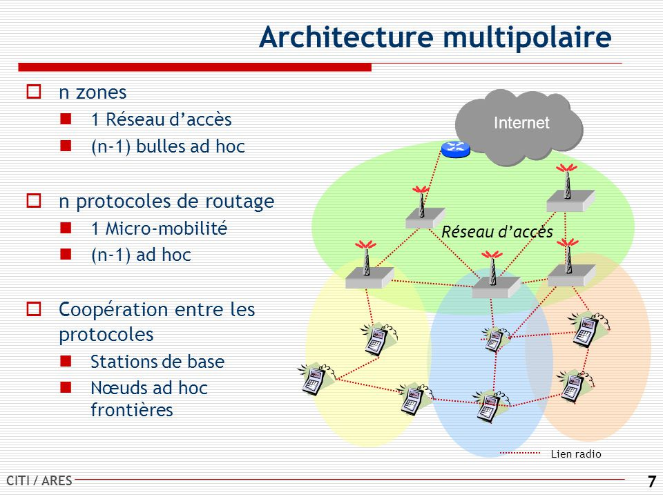 Architecture multipolaire