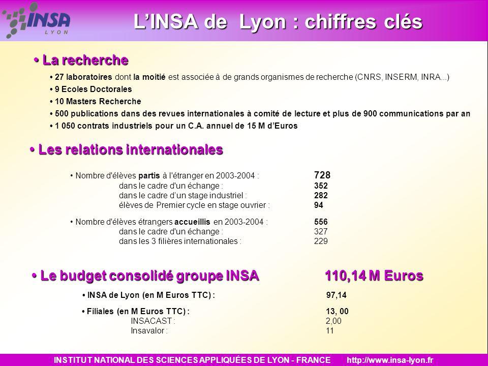 L'INSA de Lyon : chiffres clés