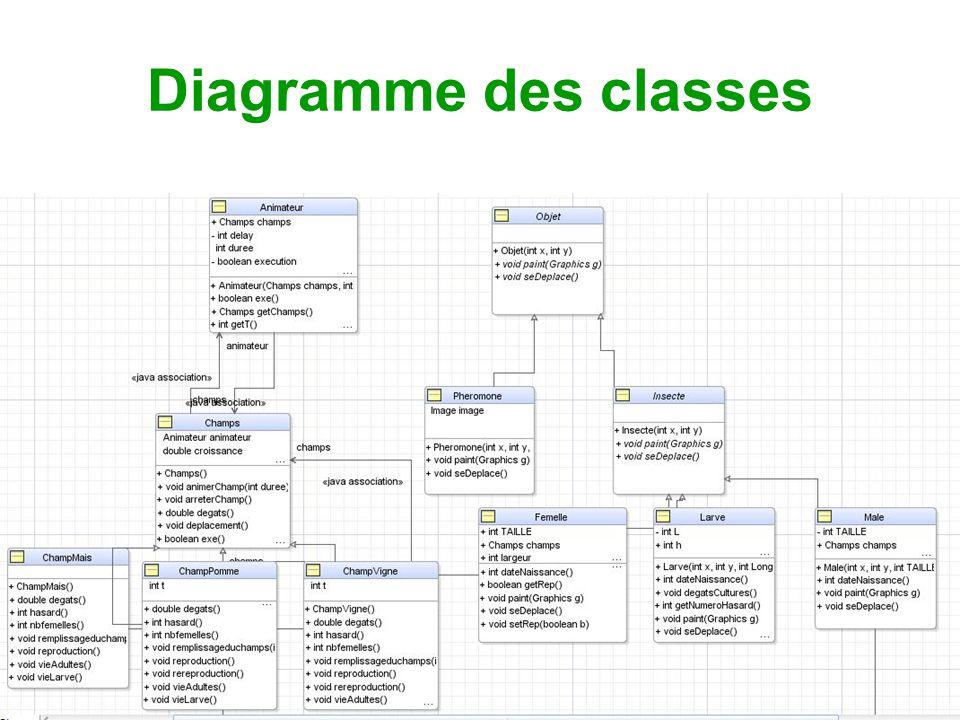 Diagramme des classes