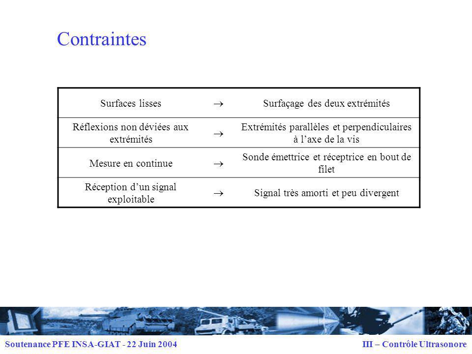 Contraintes Surfaces lisses  Surfaçage des deux extrémités