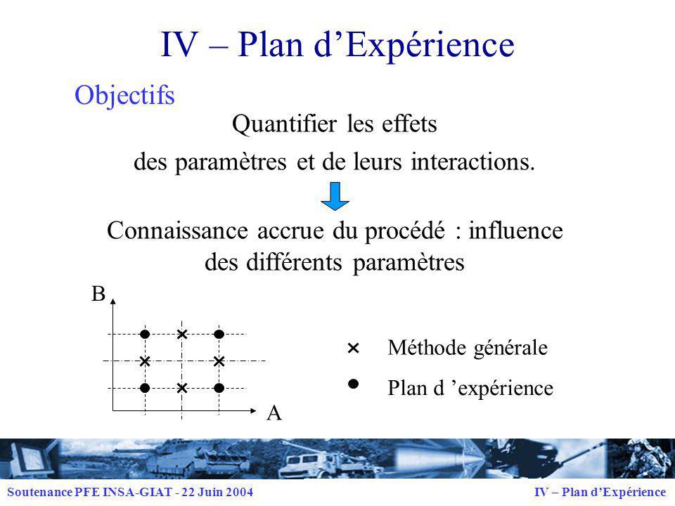 IV – Plan d'Expérience Objectifs Quantifier les effets