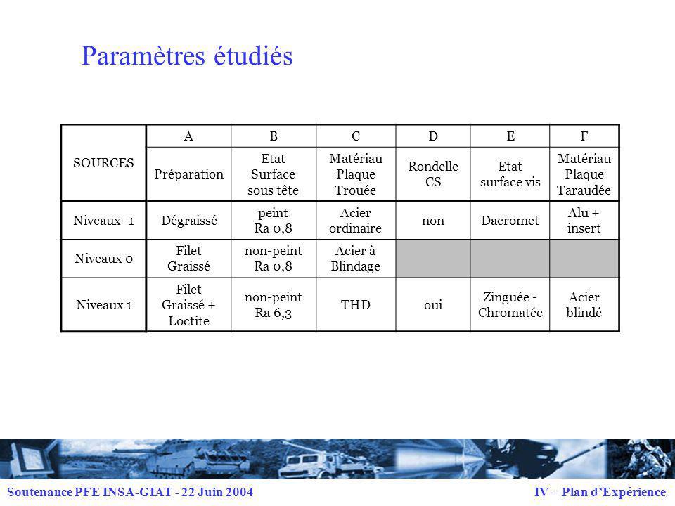 Paramètres étudiés SOURCES A B C D E F Préparation