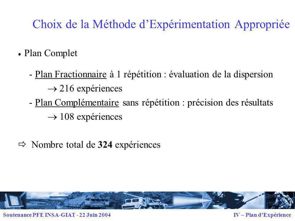 Choix de la Méthode d'Expérimentation Appropriée