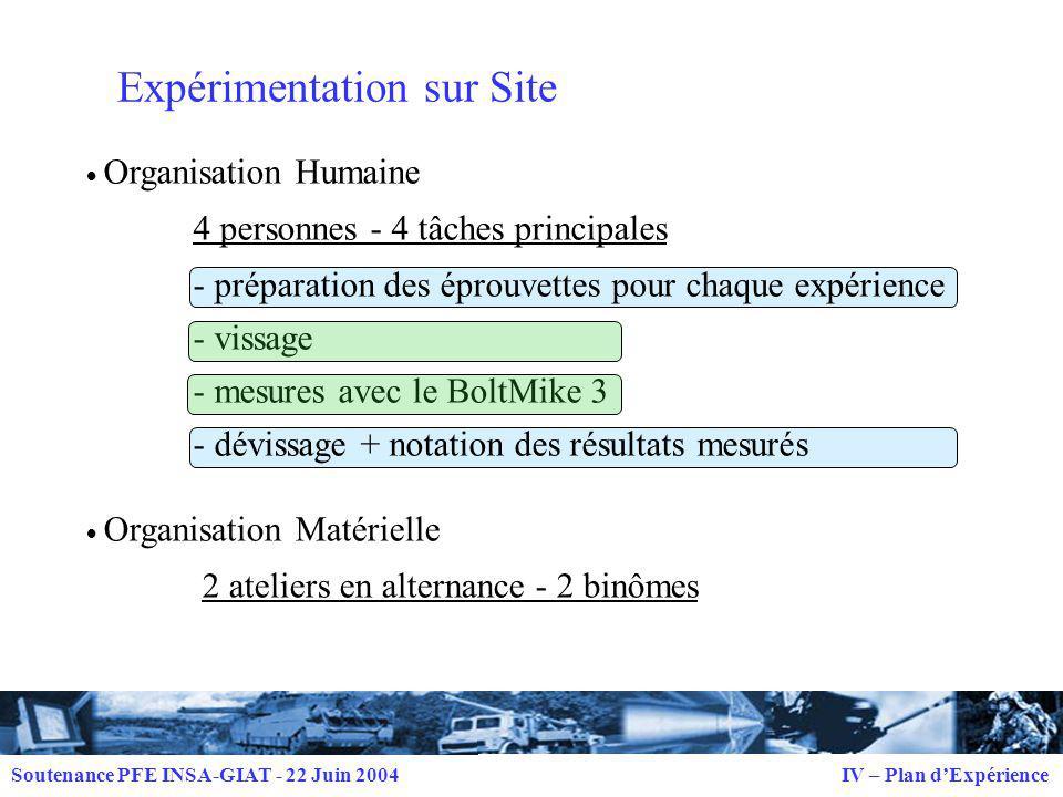 Expérimentation sur Site
