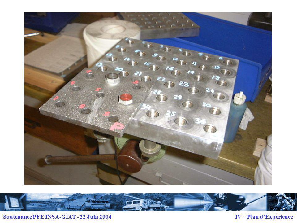 Soutenance PFE INSA-GIAT - 22 Juin 2004 IV – Plan d'Expérience
