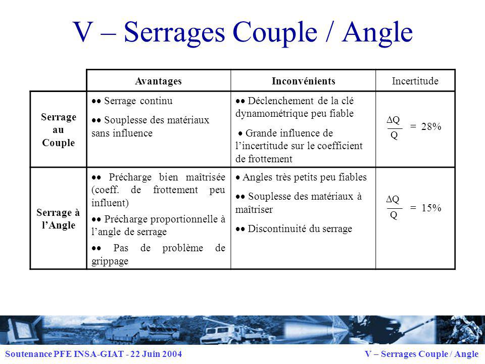 V – Serrages Couple / Angle