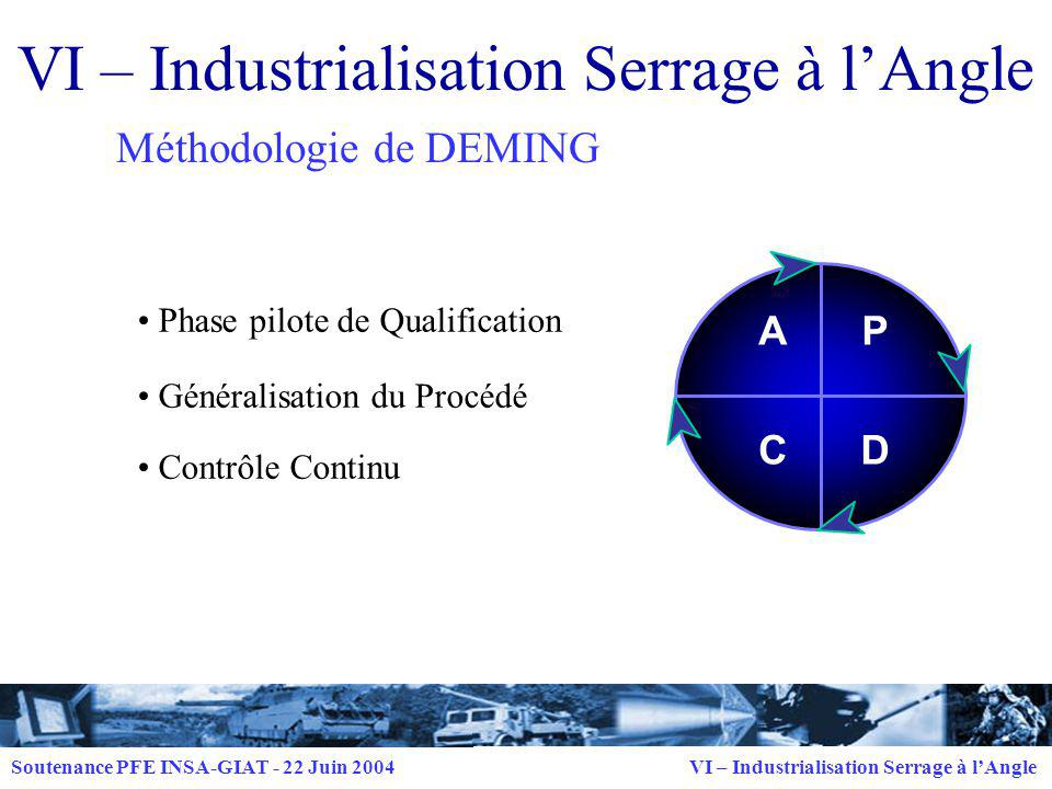 VI – Industrialisation Serrage à l'Angle