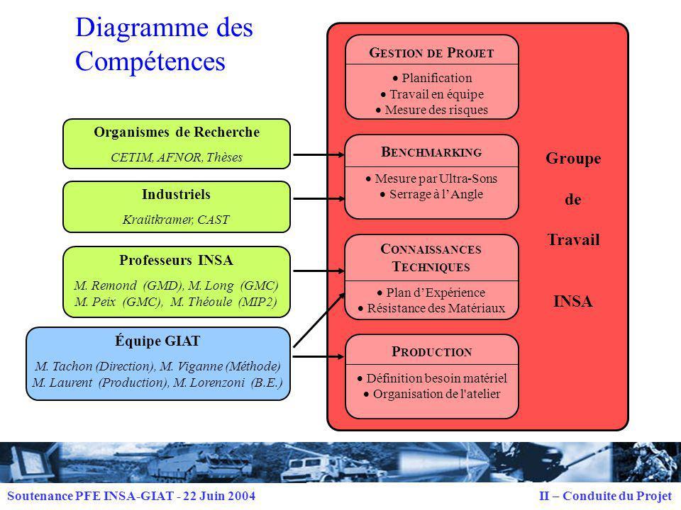 Diagramme des Compétences
