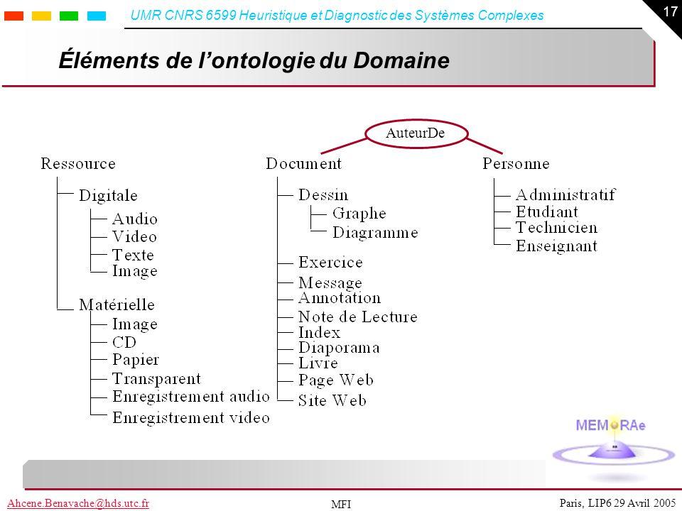 Éléments de l'ontologie du Domaine