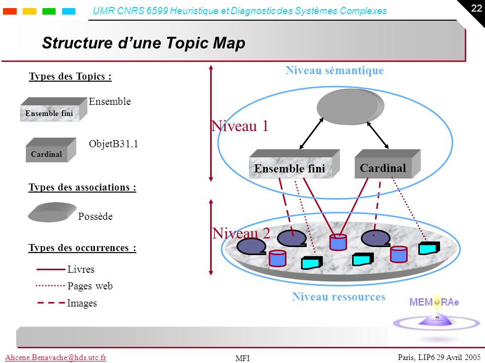 Structure d'une Topic Map