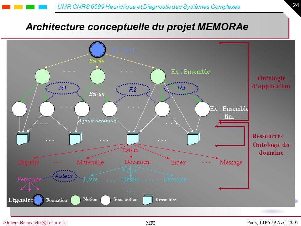 Architecture conceptuelle du projet MEMORAe