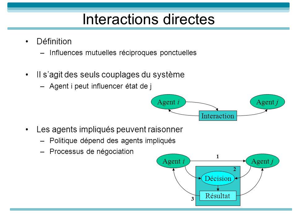 Interactions directes