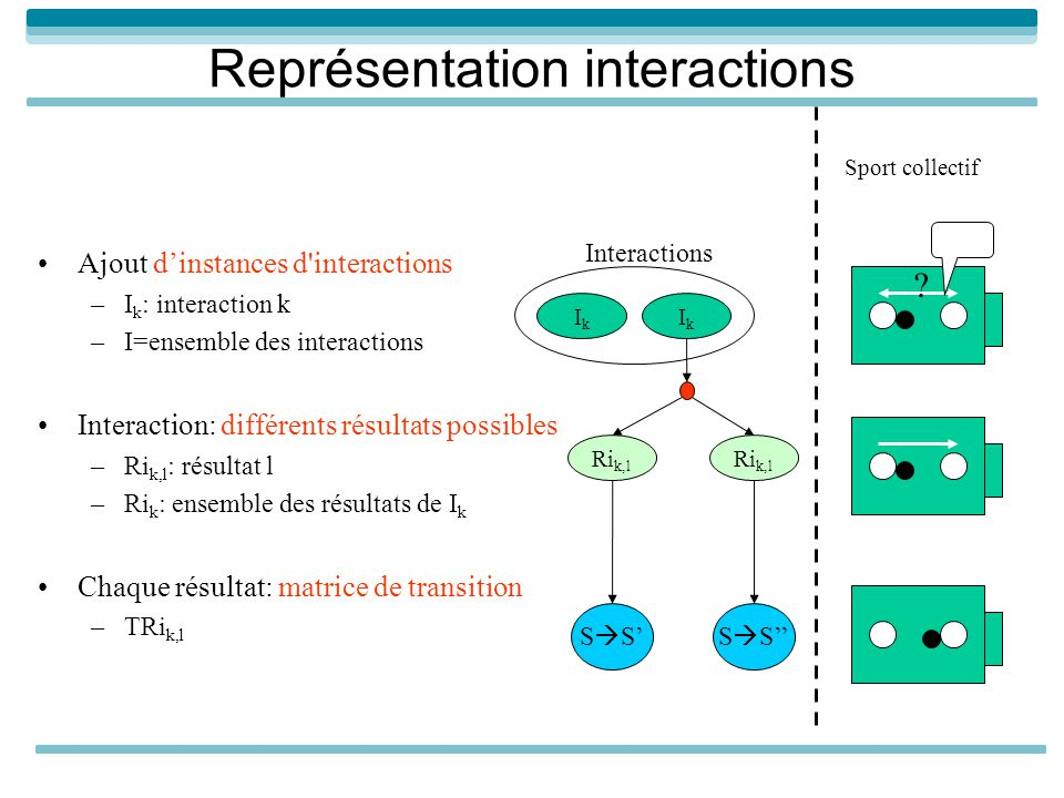 Représentation interactions