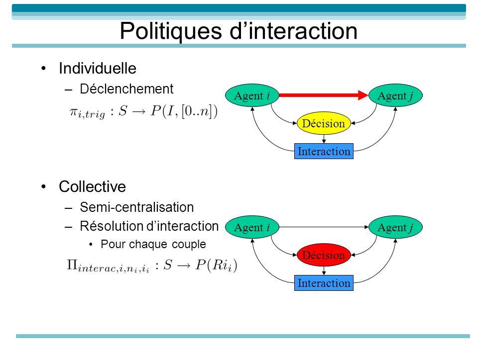 Politiques d'interaction
