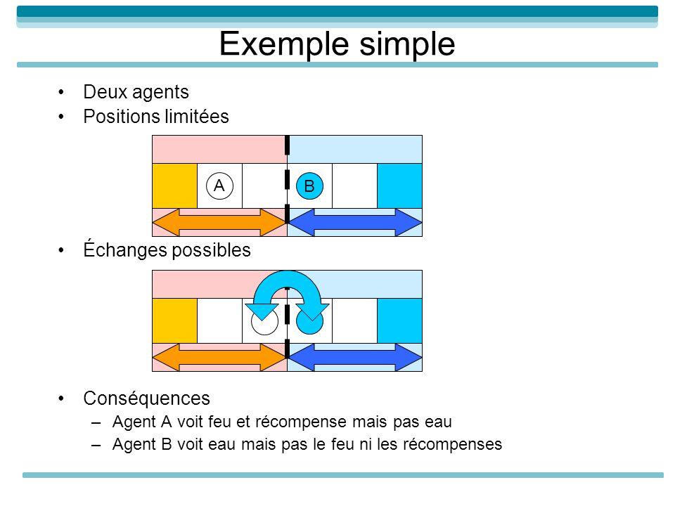 Exemple simple Deux agents Positions limitées Échanges possibles