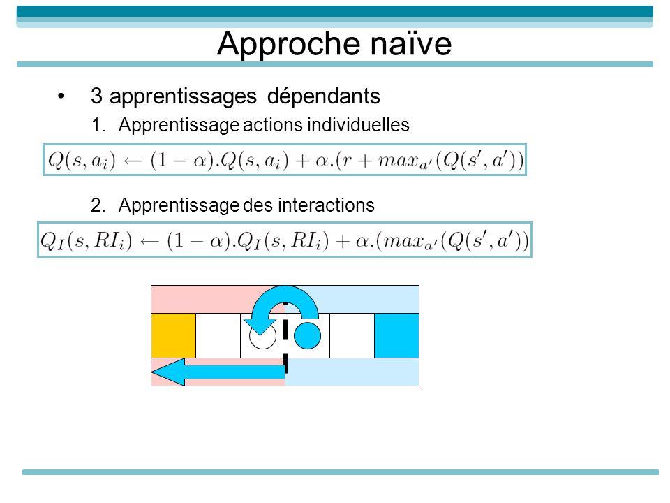 Approche naïve 3 apprentissages dépendants