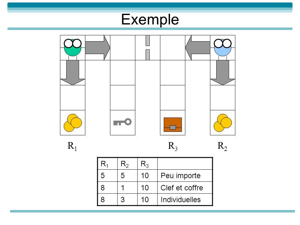 Exemple R1 R3 R2 R1 R2 R3 5 10 Peu importe 8 1 Clef et coffre 3