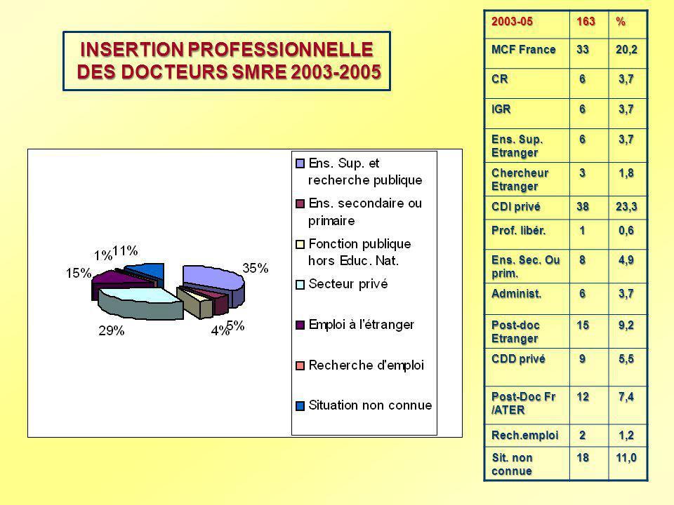 INSERTION PROFESSIONNELLE DES DOCTEURS SMRE 2003-2005
