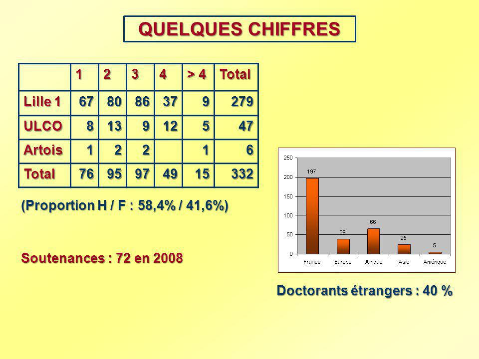 QUELQUES CHIFFRES 1 2 3 4 > 4 Total Lille 1 67 80 86 37 9 279 ULCO