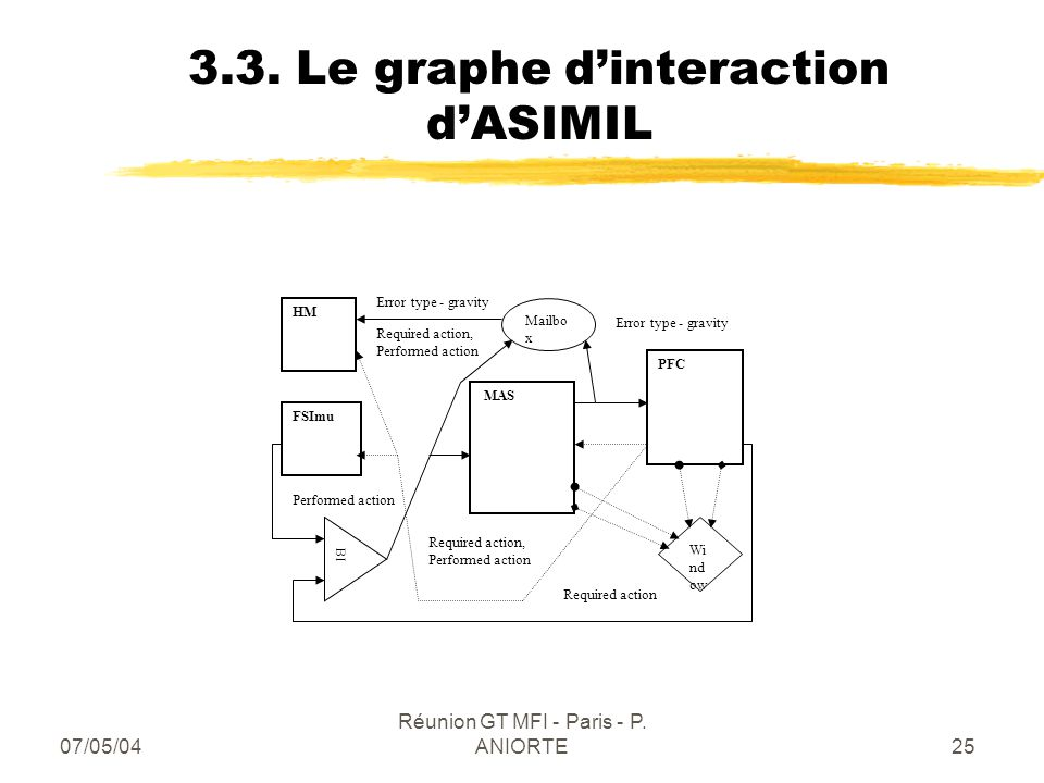 3.3. Le graphe d'interaction d'ASIMIL