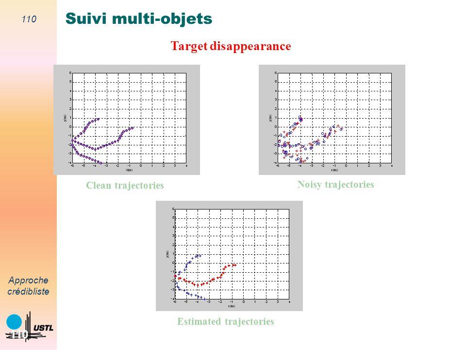 Estimated trajectories