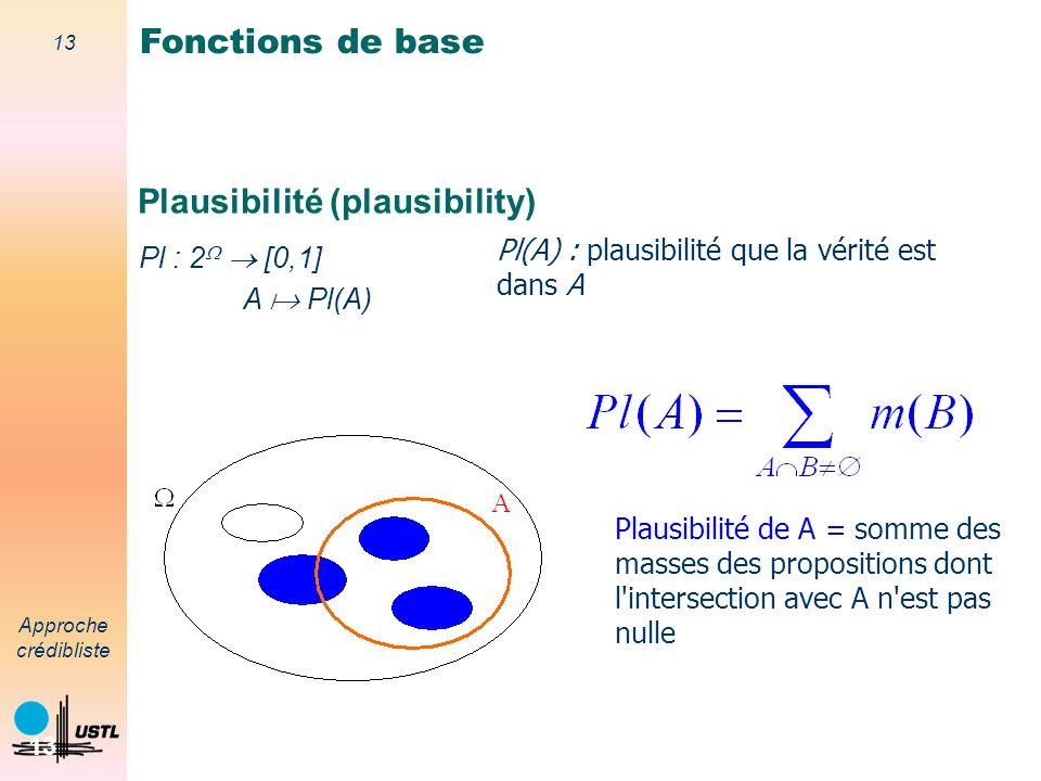 Plausibilité (plausibility)