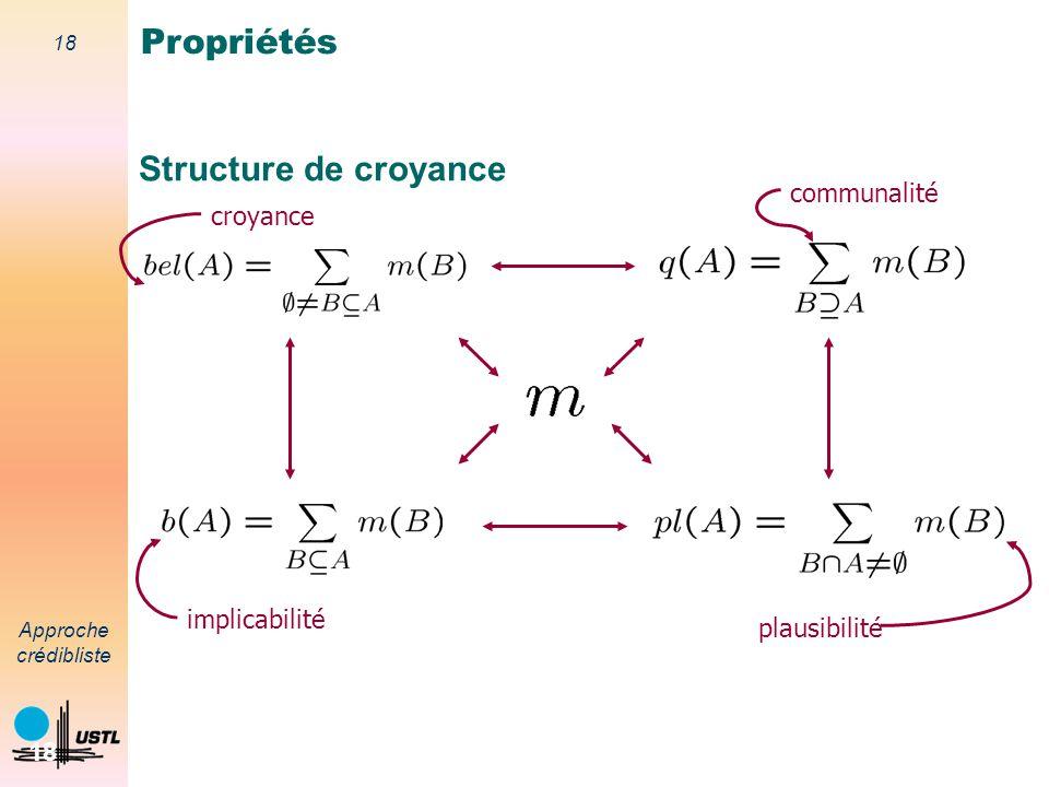 Propriétés Structure de croyance communalité croyance implicabilité
