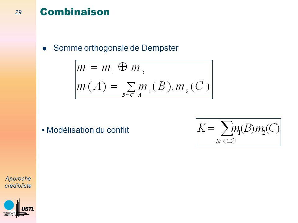 Combinaison Somme orthogonale de Dempster Modélisation du conflit