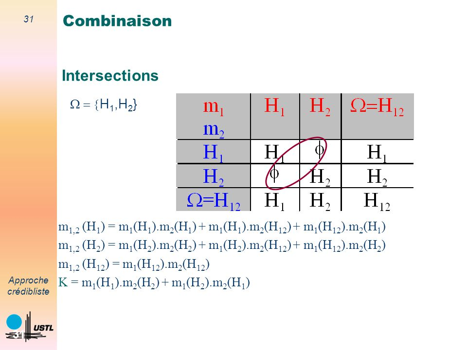 Combinaison Intersections W = {H1,H2}