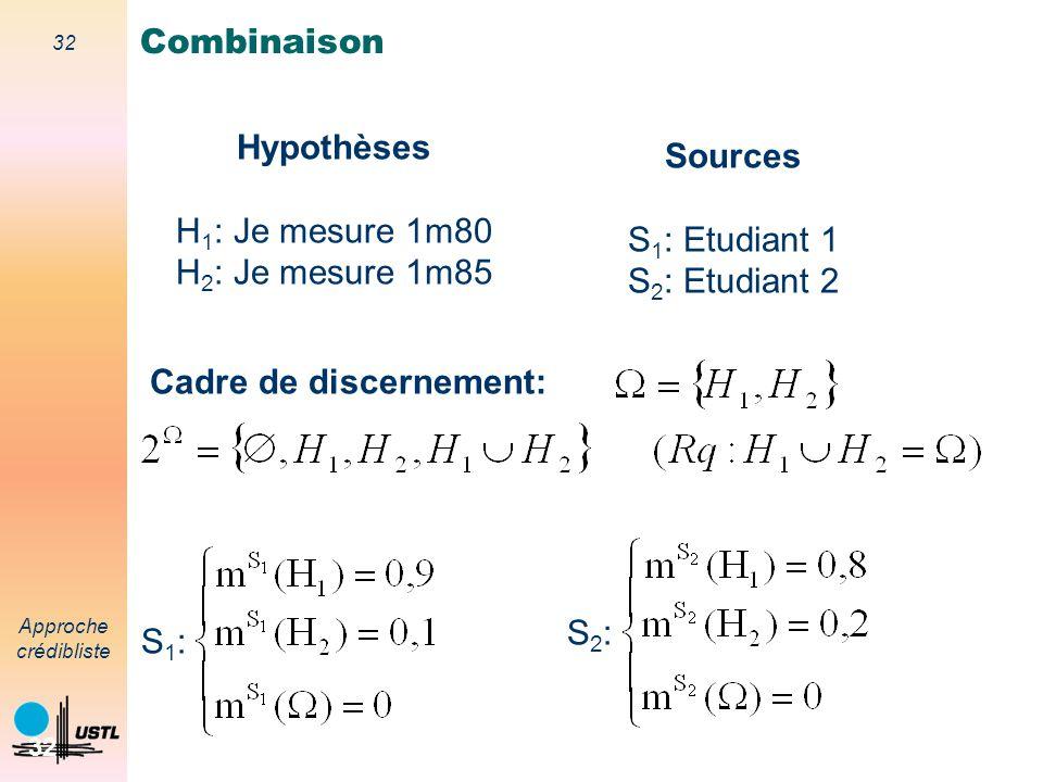 Combinaison Hypothèses. H1: Je mesure 1m80. H2: Je mesure 1m85. Sources. S1: Etudiant 1. S2: Etudiant 2.