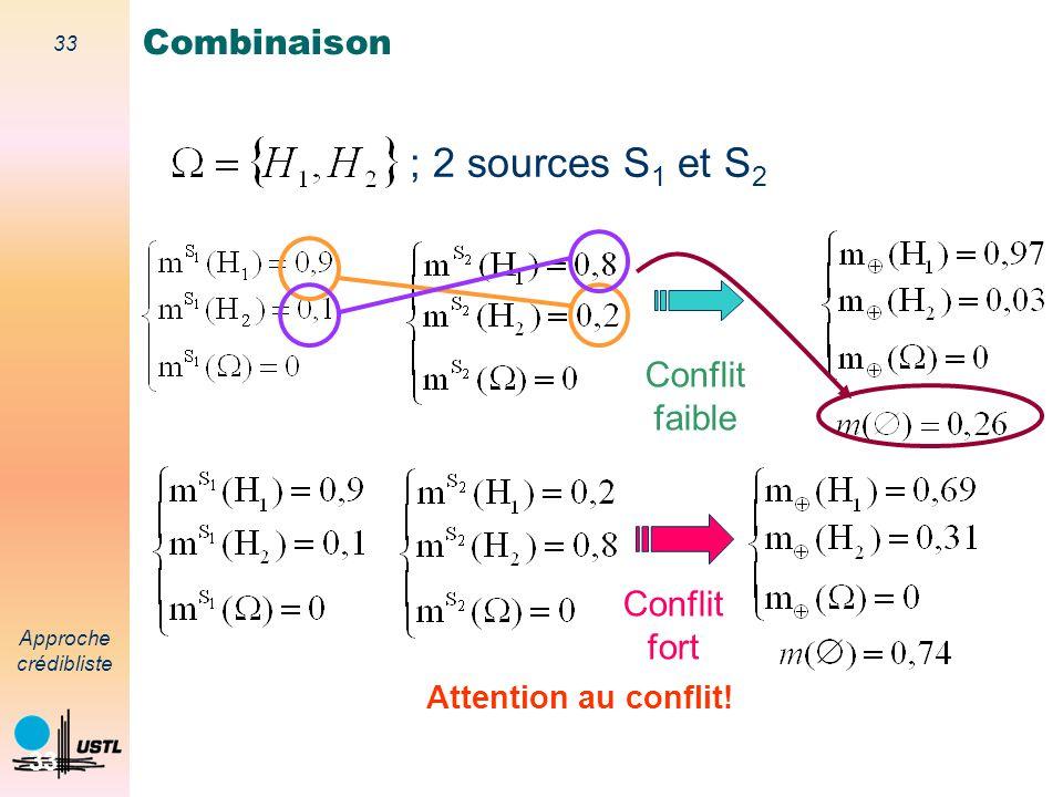 ; 2 sources S1 et S2 Combinaison Conflit faible Conflit fort